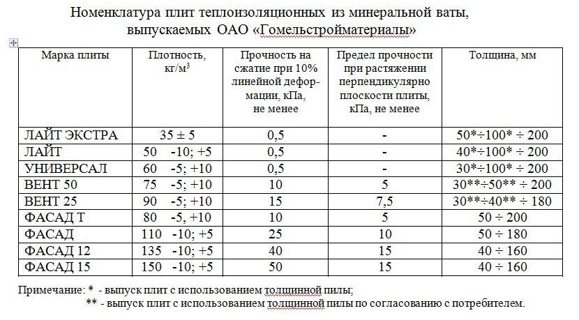 вес теплоизоляции из минеральной ваты